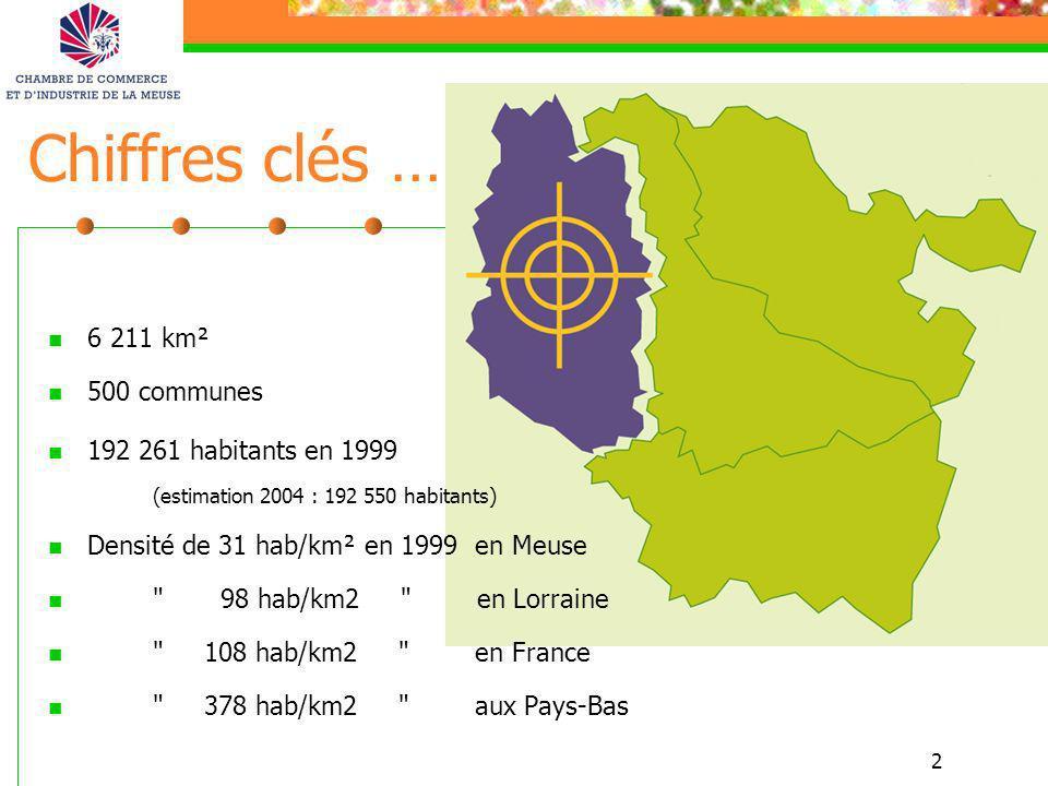 Chiffres clés … 6 211 km² 500 communes 192 261 habitants en 1999