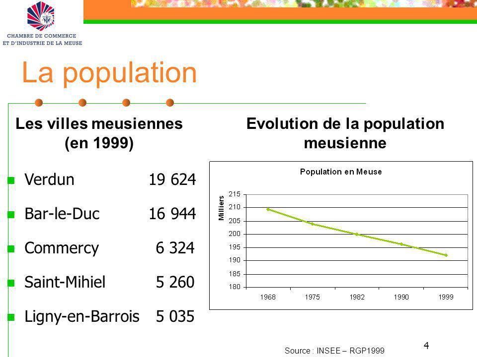Les villes meusiennes (en 1999) Evolution de la population meusienne