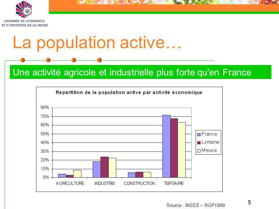 La population active… Une activité agricole et industrielle plus forte qu en France.