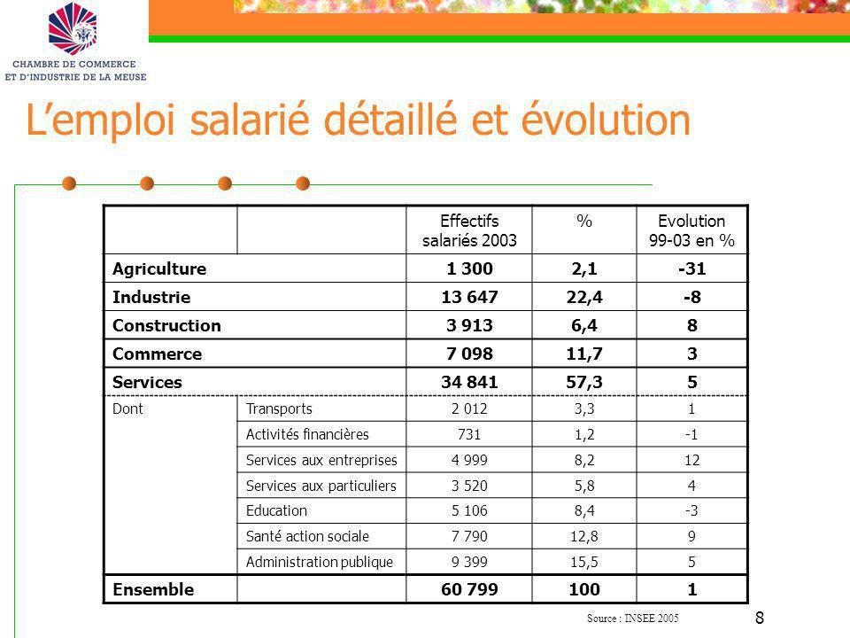 L'emploi salarié détaillé et évolution