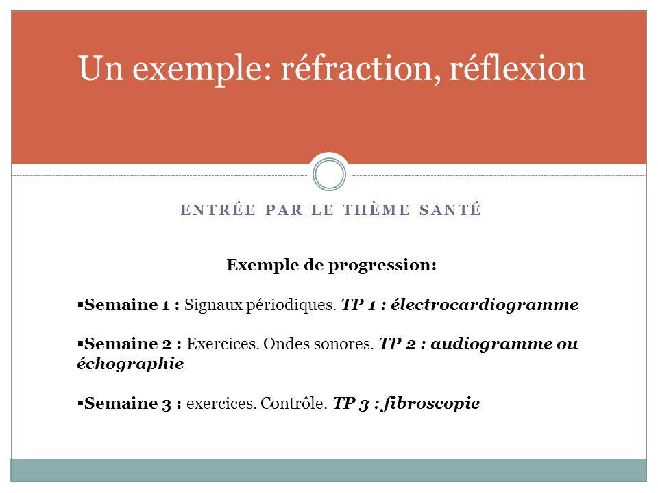 Un exemple: réfraction, réflexion