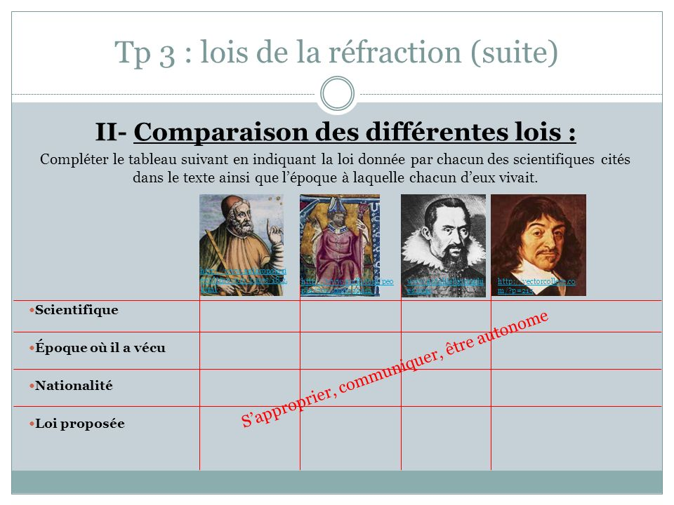 Tp 3 : lois de la réfraction (suite)