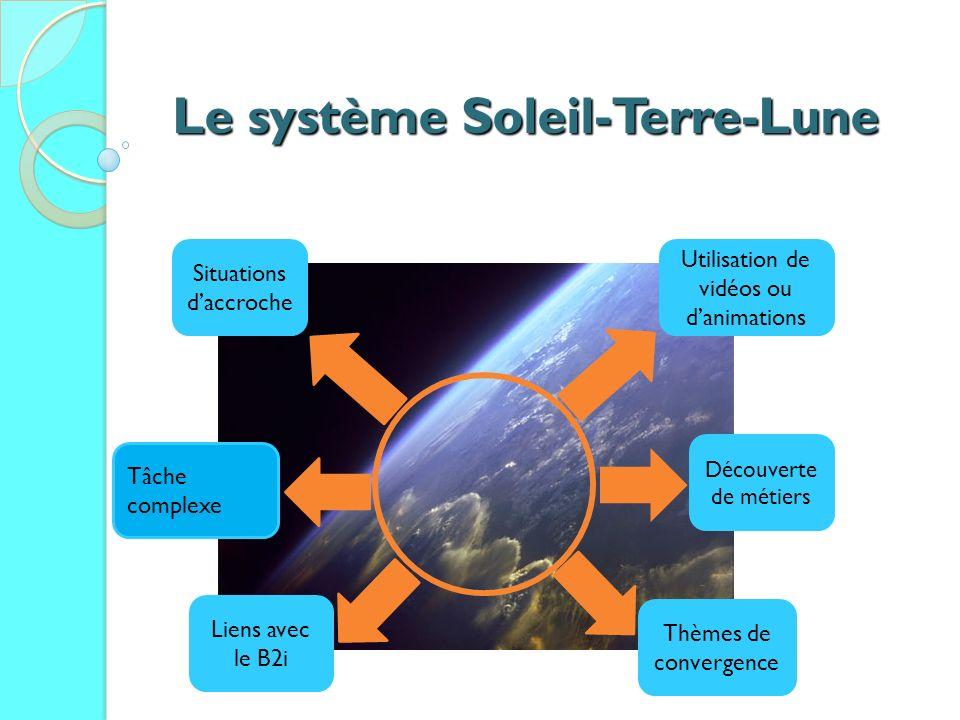 Le système Soleil-Terre-Lune