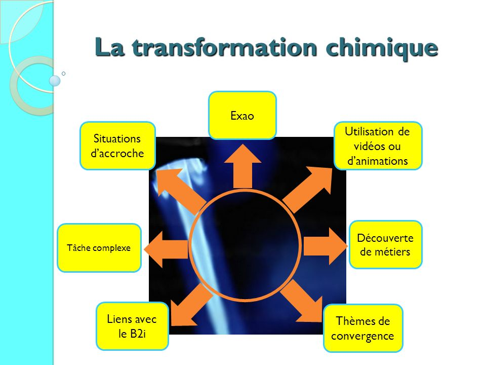 La transformation chimique
