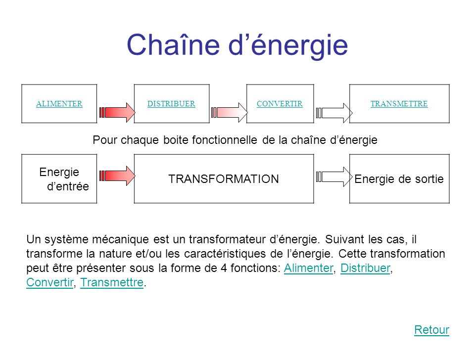 Pour chaque boite fonctionnelle de la chaîne d'énergie