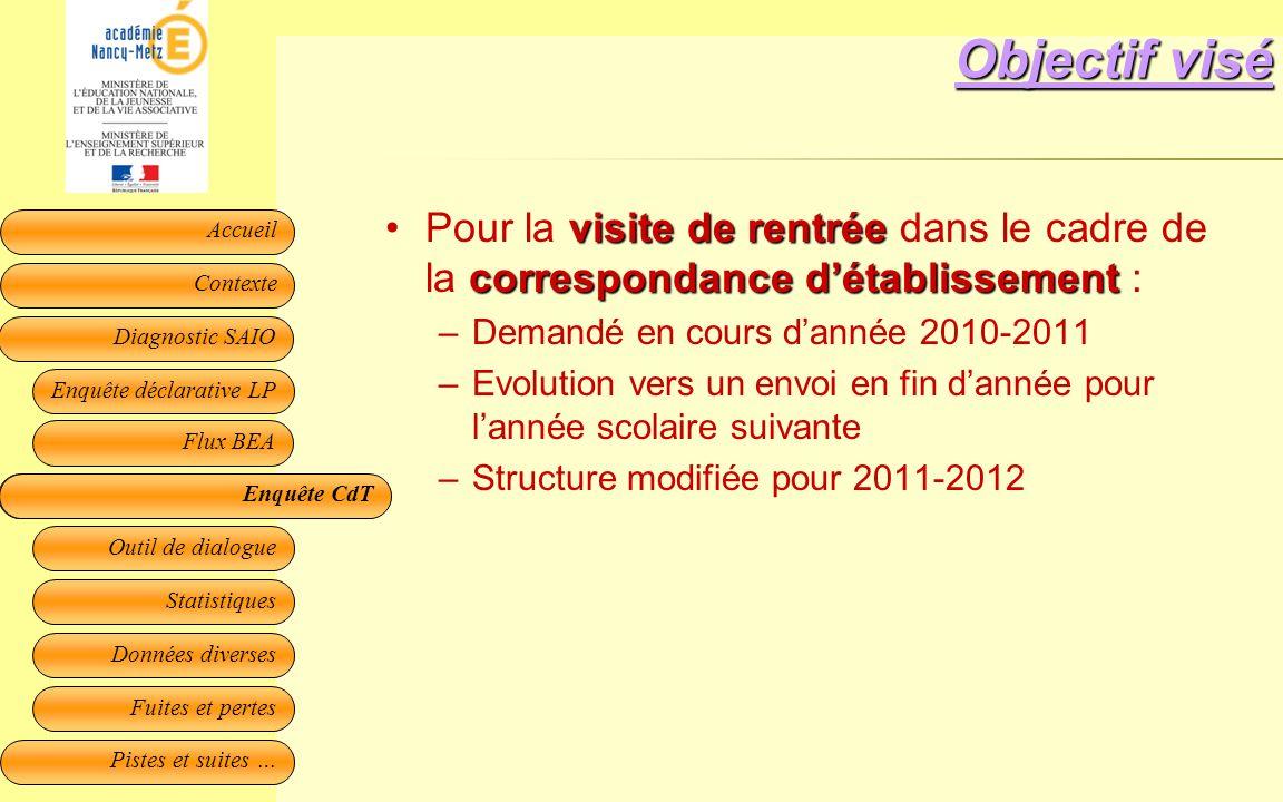 Objectif viséPour la visite de rentrée dans le cadre de la correspondance d'établissement : Demandé en cours d'année 2010-2011.