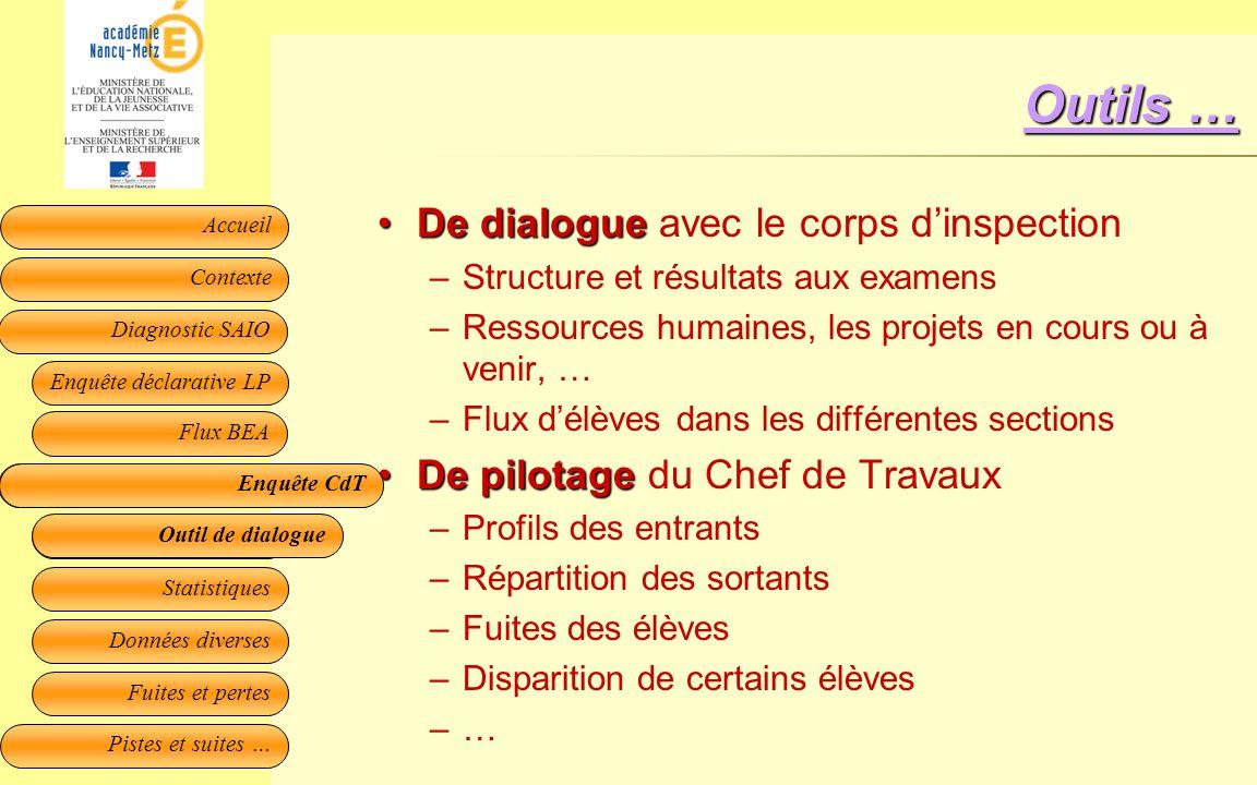 Outils … De dialogue avec le corps d'inspection