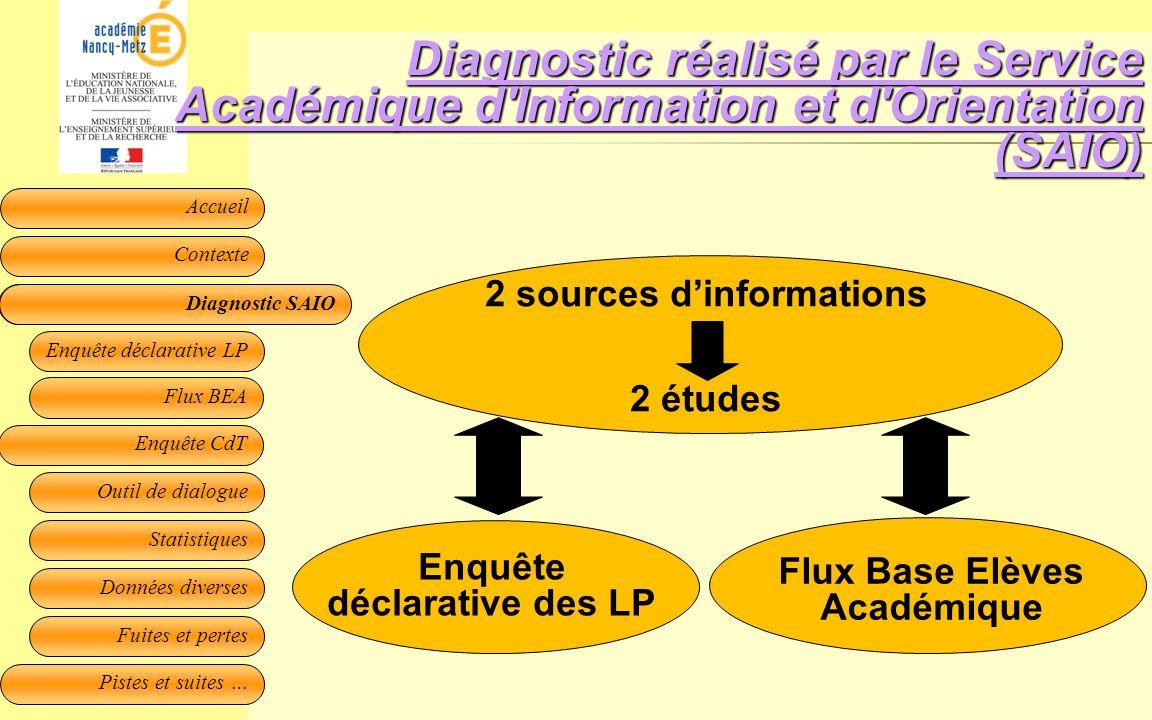 Diagnostic réalisé par le Service Académique d Information et d Orientation (SAIO)