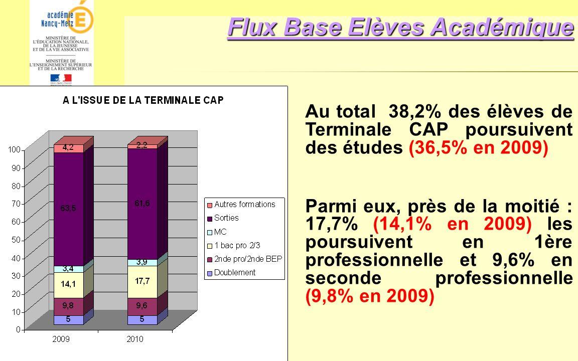 Flux Base Elèves Académique
