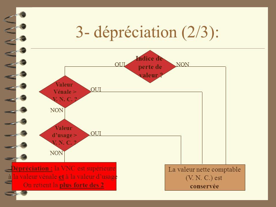 3- dépréciation (2/3): Indice de perte de valeur