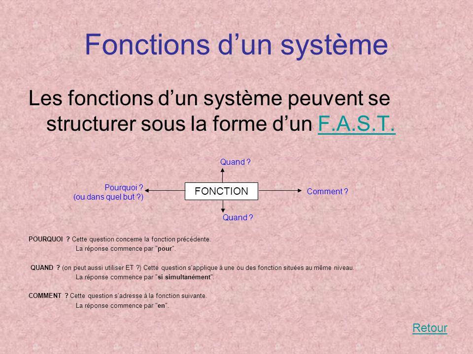 Fonctions d'un système