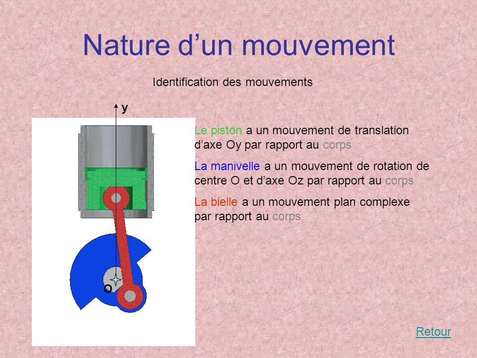 Nature d'un mouvement Identification des mouvements y