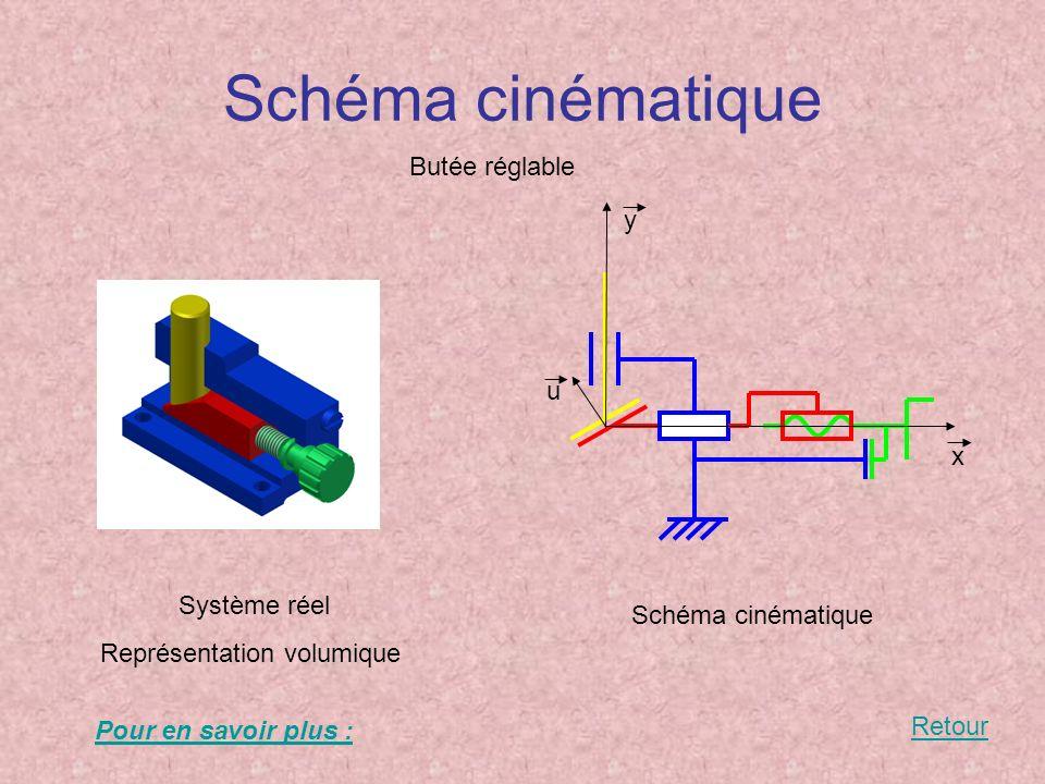 Schéma cinématique Butée réglable y u x Système réel