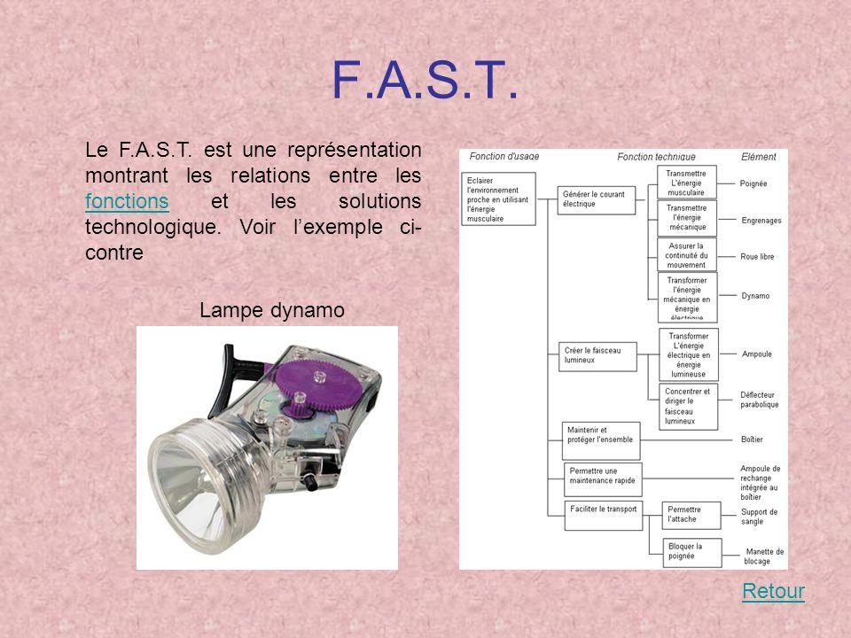 F.A.S.T. Le F.A.S.T. est une représentation montrant les relations entre les fonctions et les solutions technologique. Voir l'exemple ci-contre.
