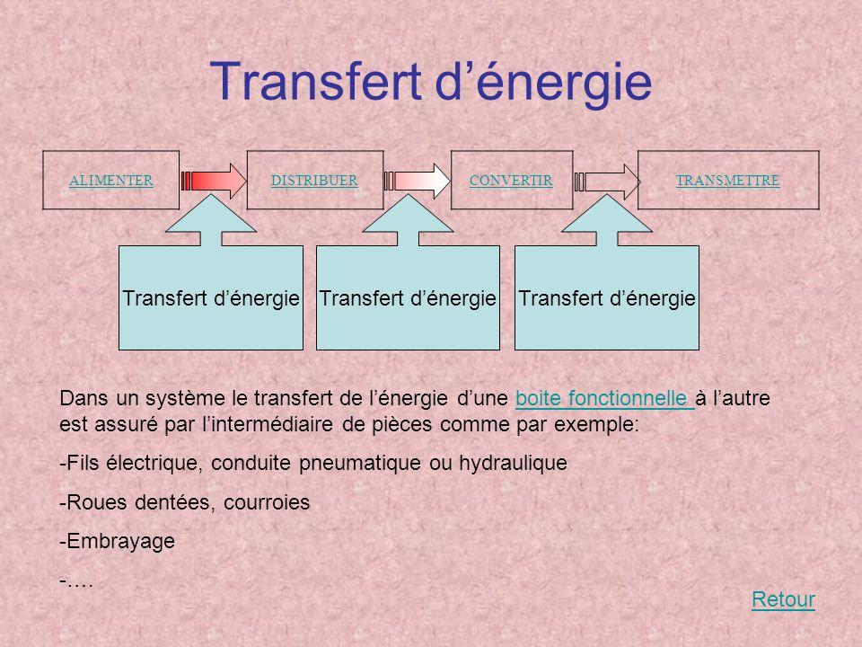 Transfert d'énergie Transfert d'énergie Transfert d'énergie
