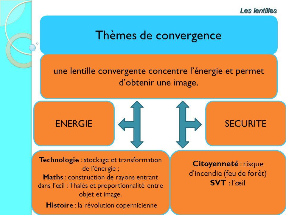 Les lentilles Thèmes de convergence. une lentille convergente concentre l'énergie et permet d'obtenir une image.