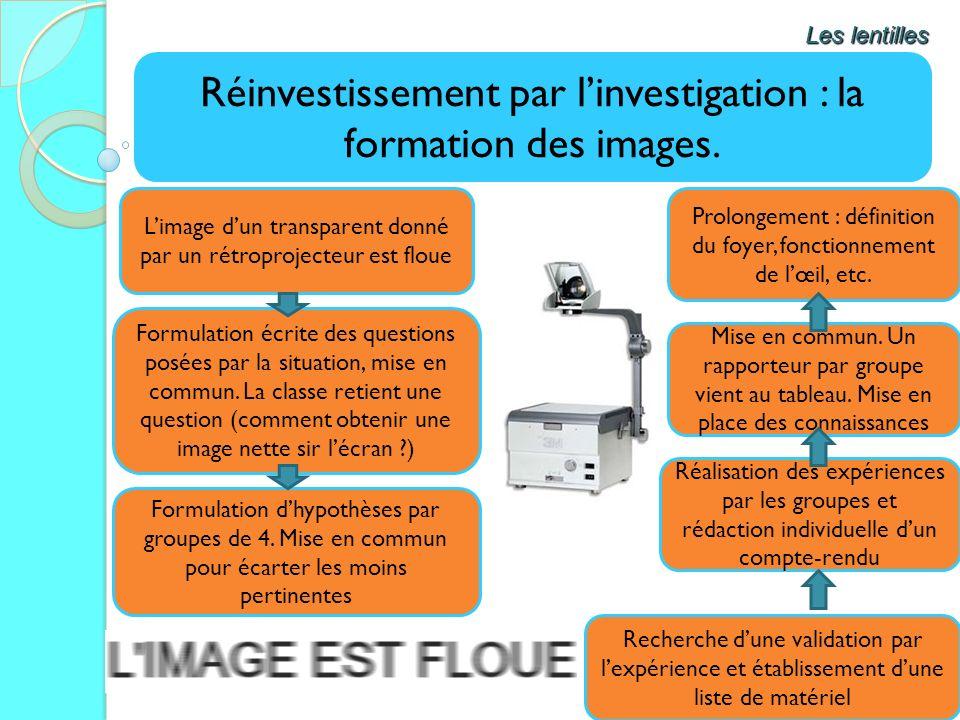 Réinvestissement par l'investigation : la formation des images.