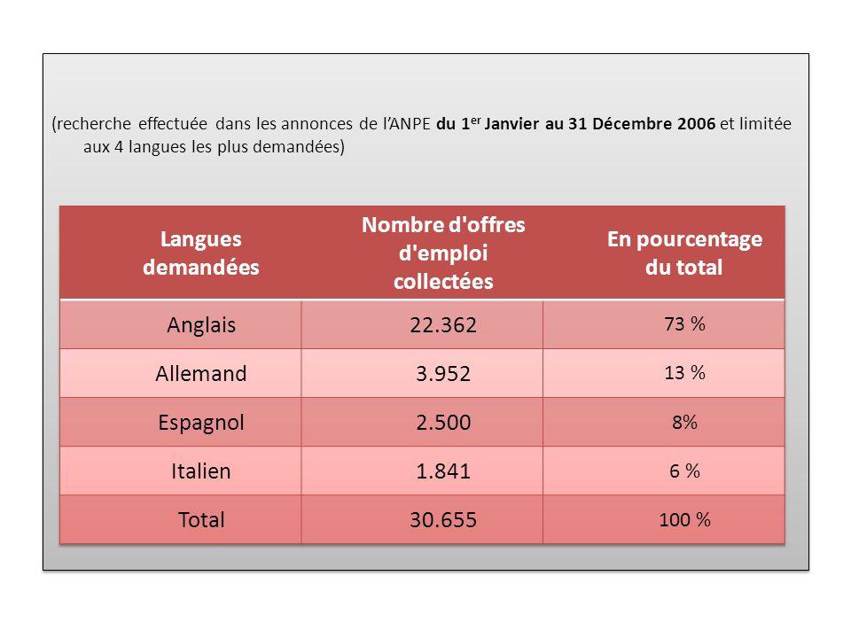 Nombre d offres d emploi collectées En pourcentage du total