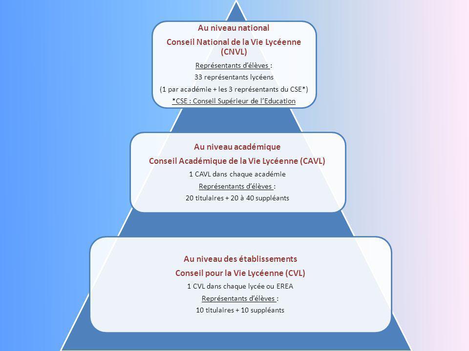 Conseil National de la Vie Lycéenne (CNVL) Au niveau académique