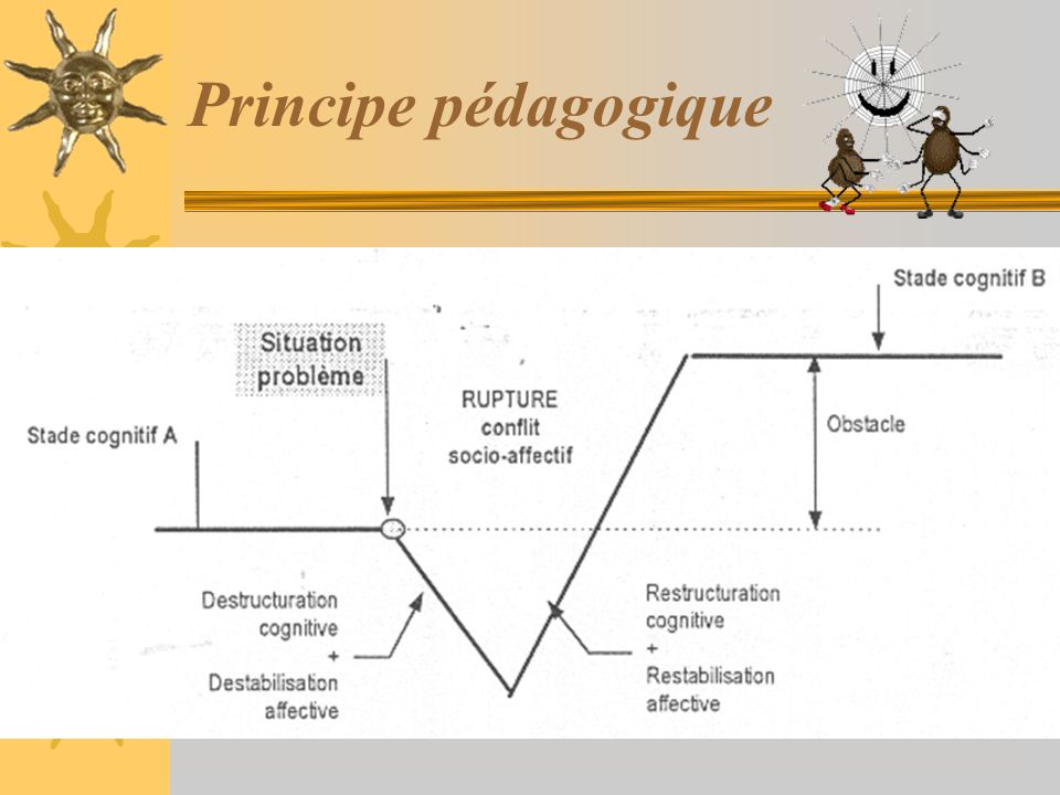 Principe pédagogique