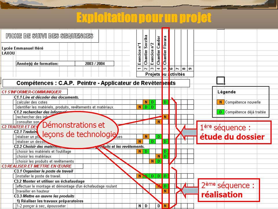 Exploitation pour un projet