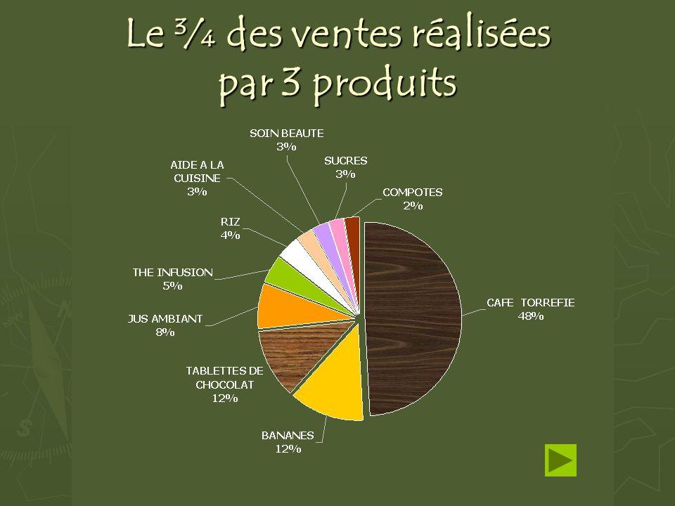 Le ¾ des ventes réalisées par 3 produits