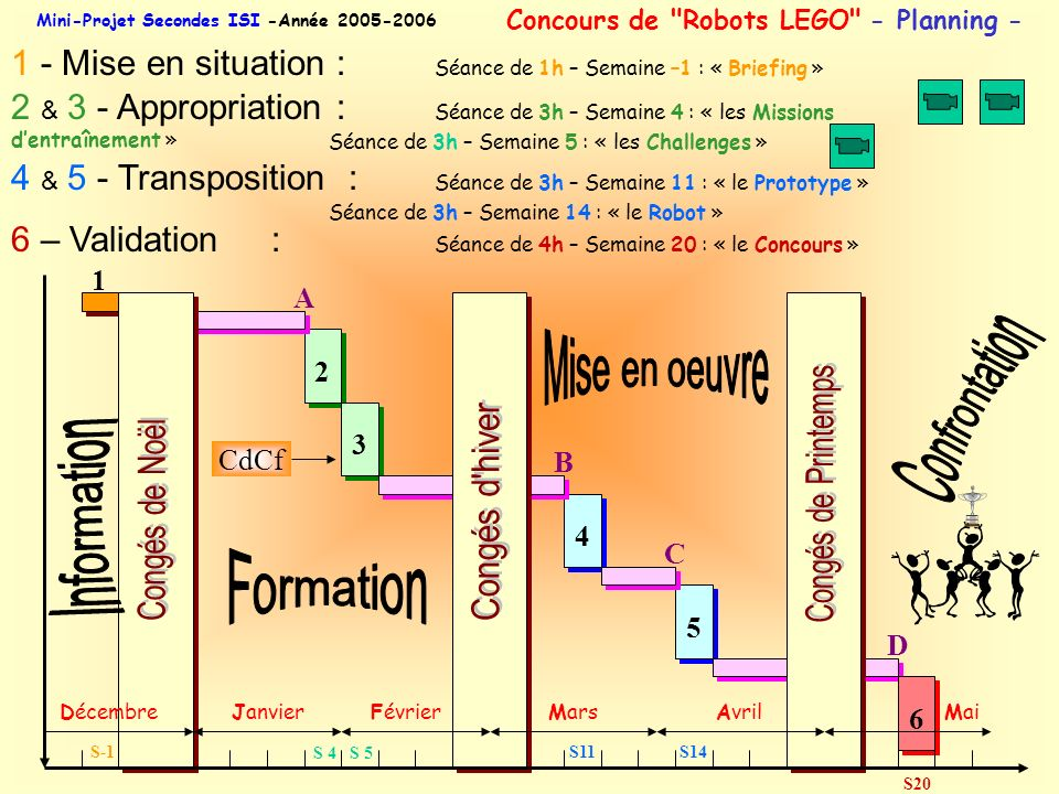 Confrontation Mise en oeuvre Information Formation