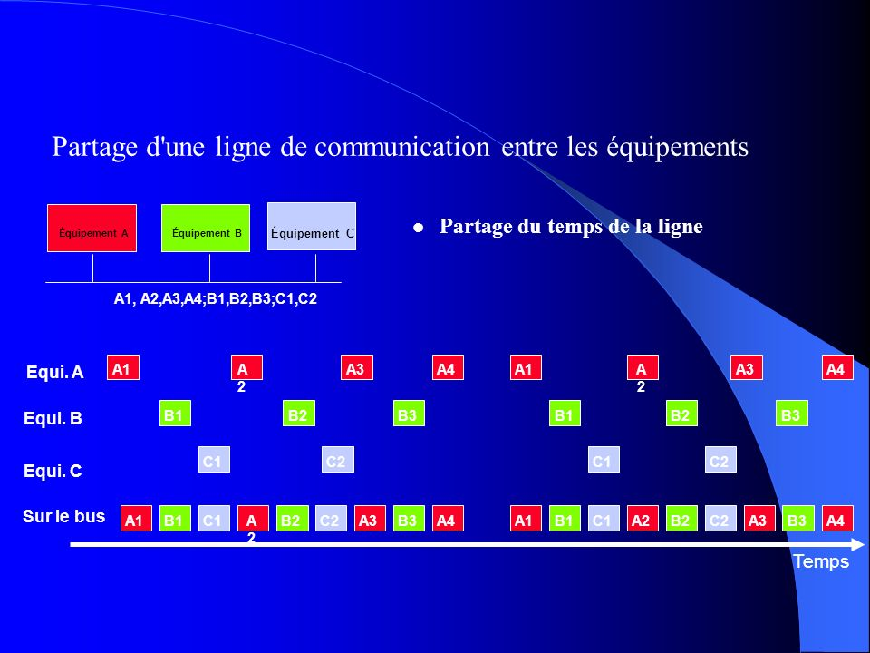 Partage d une ligne de communication entre les équipements