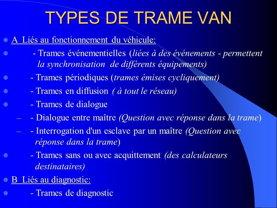TYPES DE TRAME VAN A Liés au fonctionnement du véhicule: