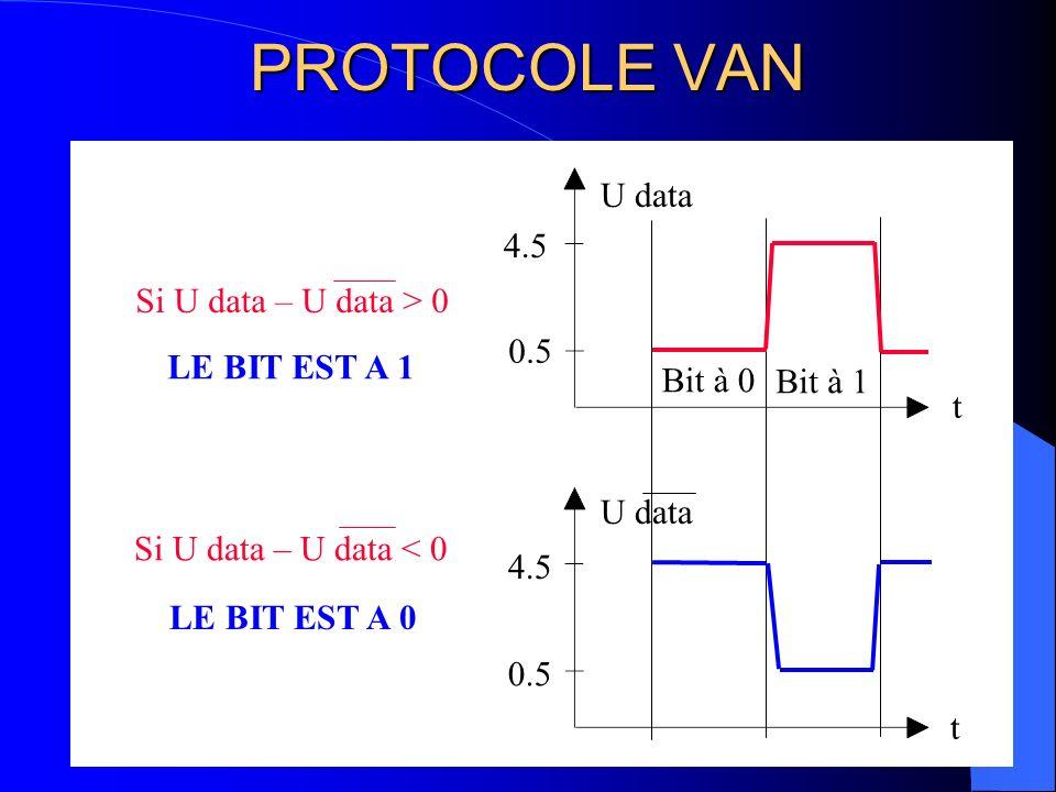 PROTOCOLE VAN U data 4.5 Si U data – U data > 0 0.5 LE BIT EST A 1