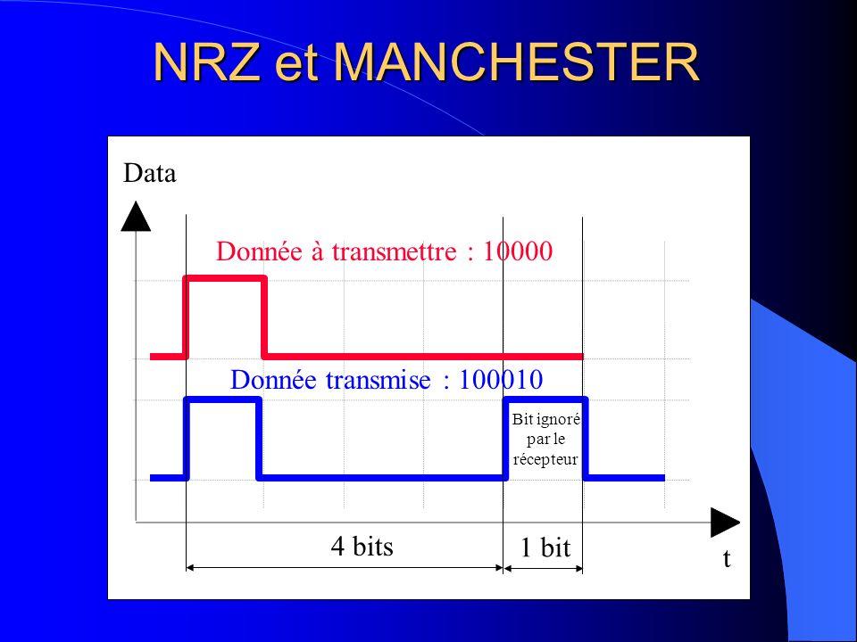 NRZ et MANCHESTER Data Donnée à transmettre : 10000