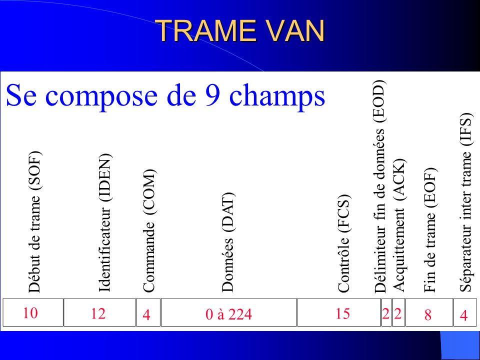 Se compose de 9 champs TRAME VAN Délimiteur fin de données (EOD)