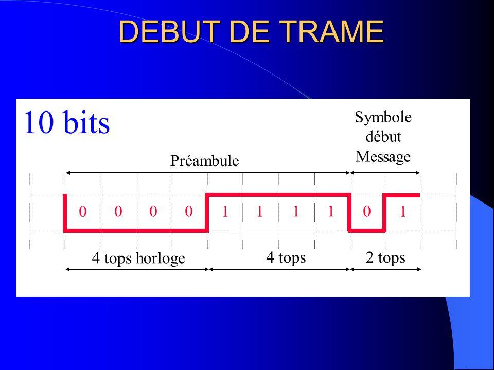 10 bits DEBUT DE TRAME Symbole début Message Préambule 1 1 1 1 1