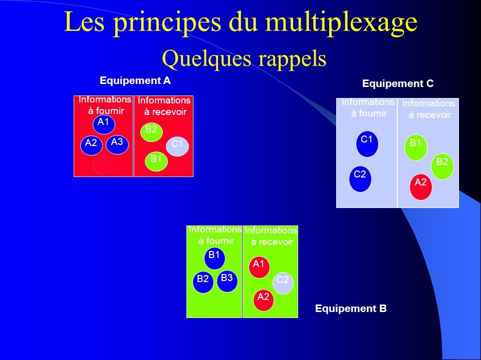 Les principes du multiplexage Quelques rappels