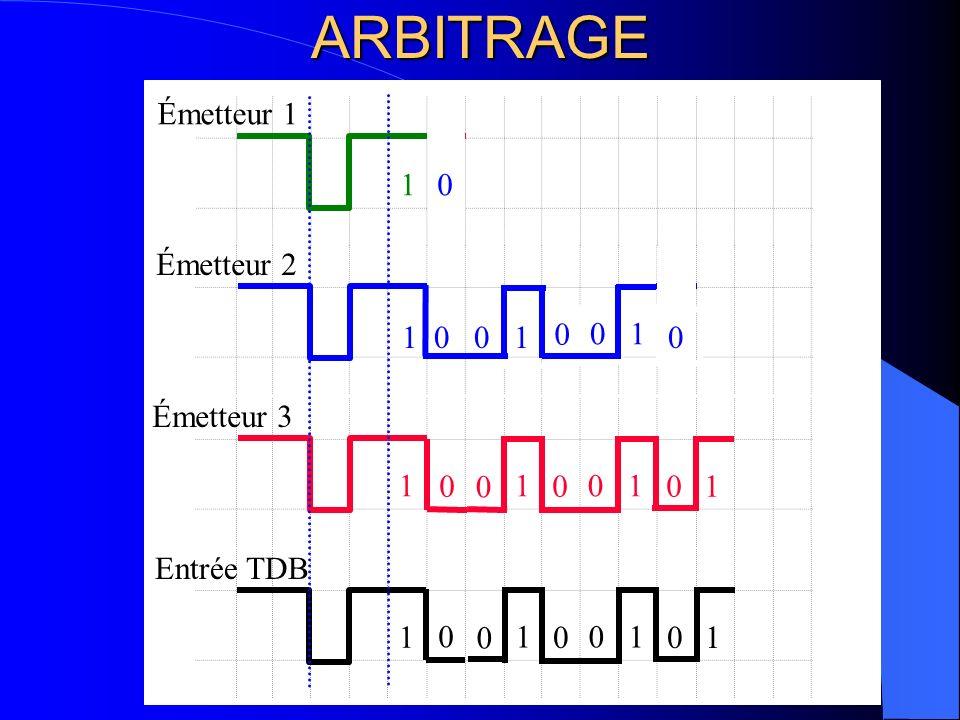 ARBITRAGE Émetteur 1 1 1 Émetteur 2 1 1 1 1 Émetteur 3 1 1 1 1