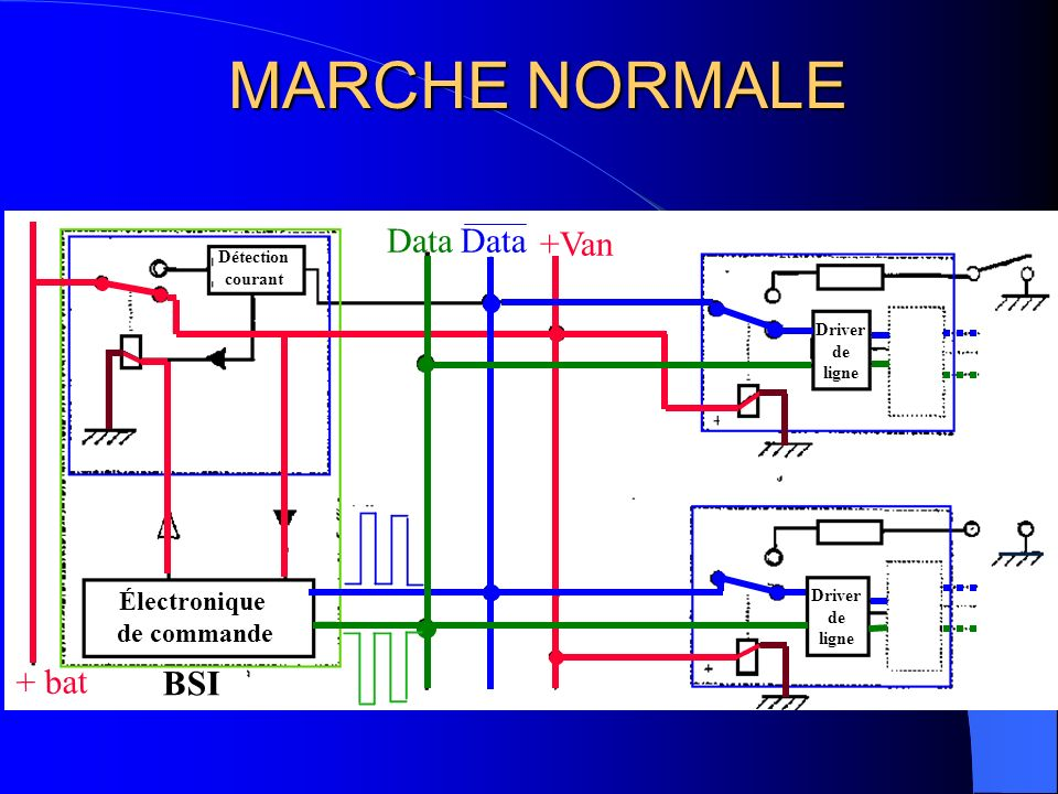 MARCHE NORMALE Data Data +Van + bat BSI Électronique de commande