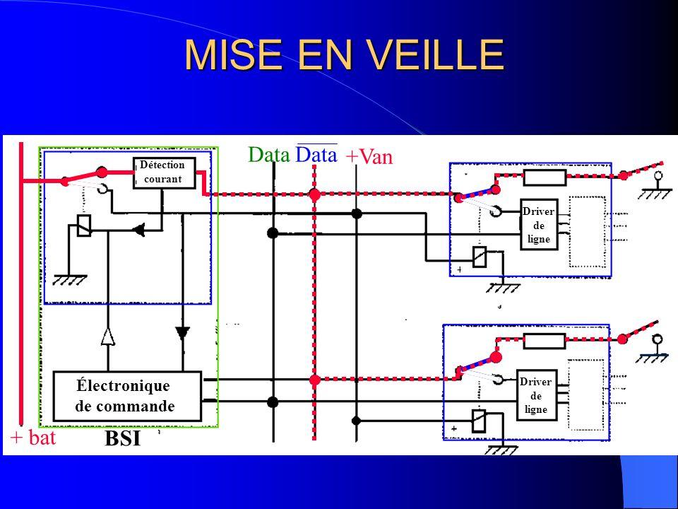 MISE EN VEILLE Data Data +Van + bat BSI Électronique de commande