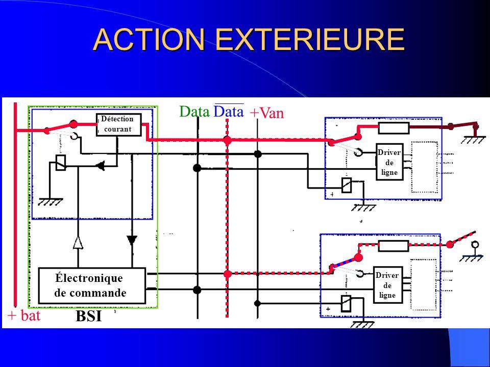 ACTION EXTERIEURE Data Data +Van + bat BSI Électronique de commande