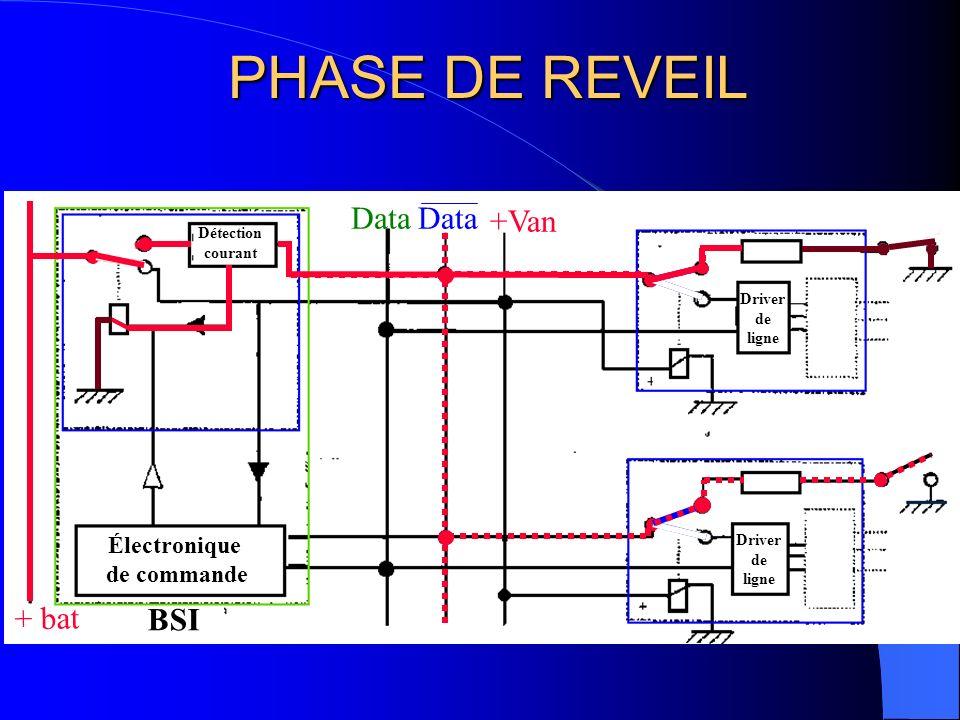 PHASE DE REVEIL Data Data +Van + bat BSI Électronique de commande