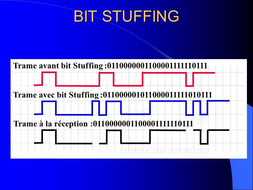 BIT STUFFING Trame avant bit Stuffing :0110000001100001111110111