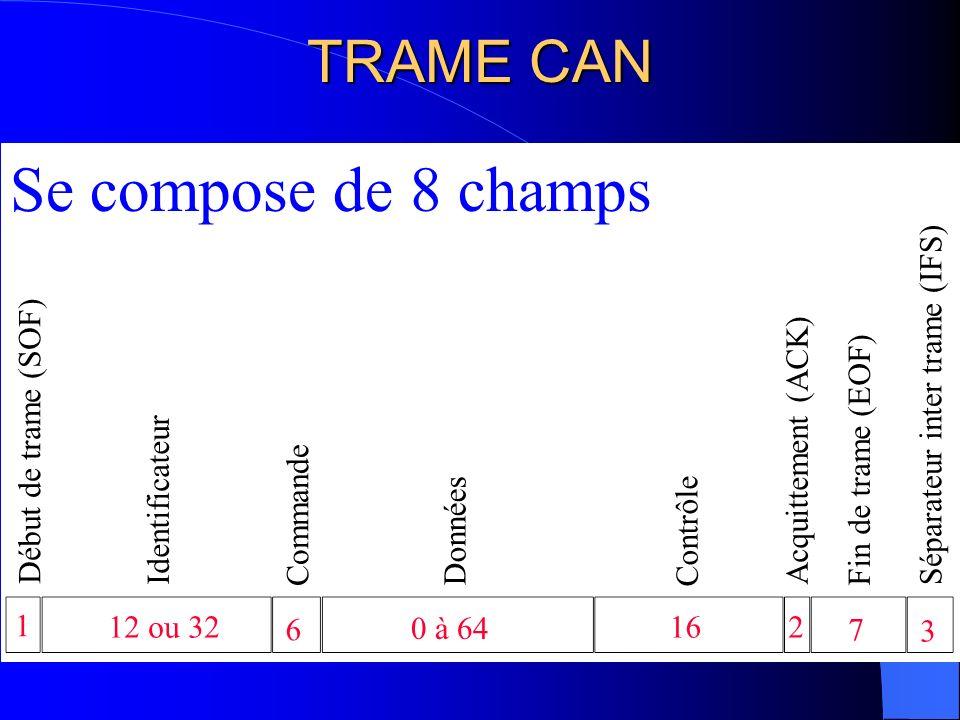 Se compose de 8 champs TRAME CAN Séparateur inter trame (IFS)