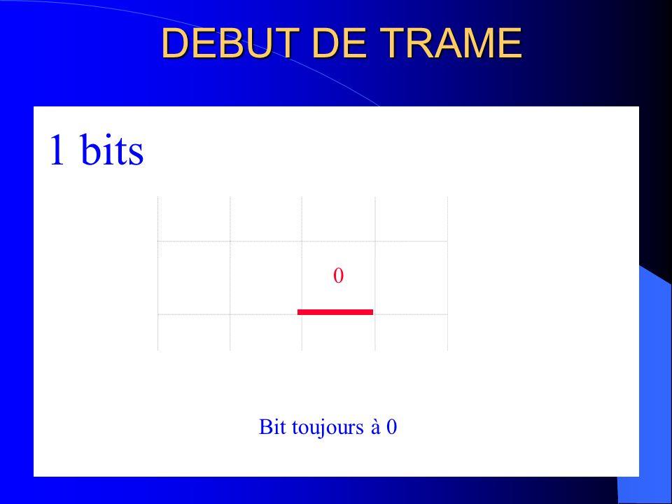 DEBUT DE TRAME 2 bits 1 bits Bit toujours à 0