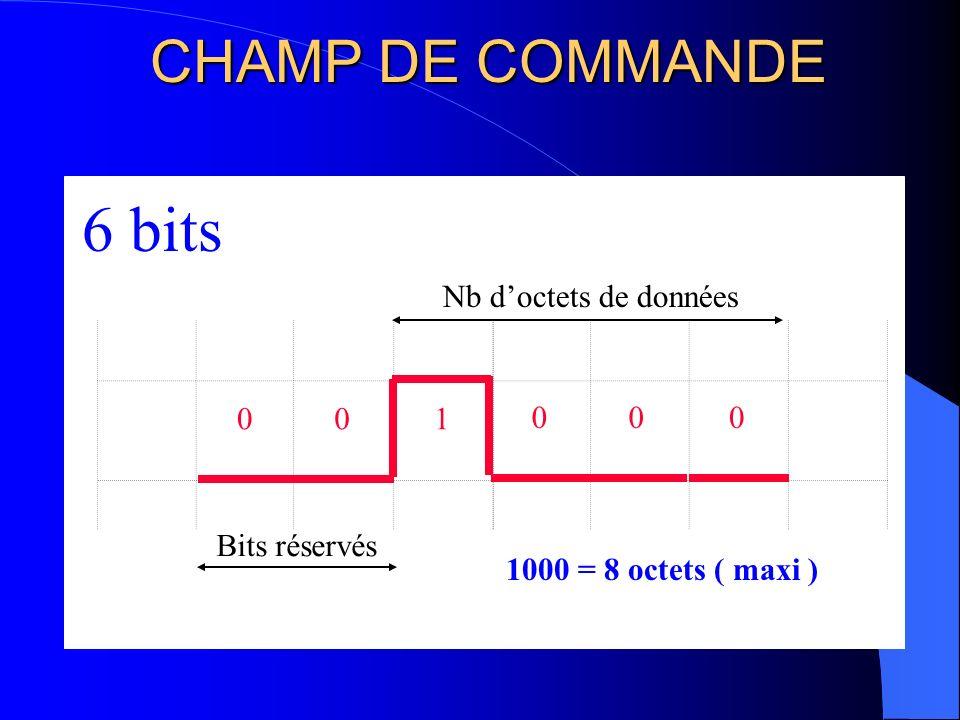 6 bits CHAMP DE COMMANDE Nb d'octets de données 2 bits 1 Bits réservés