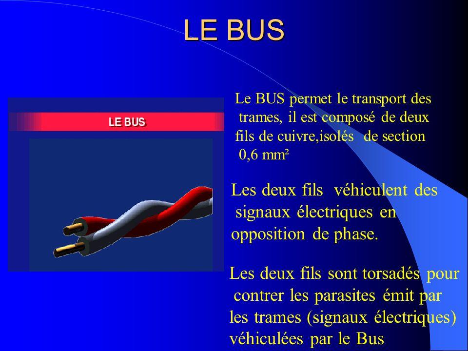 LE BUS Les deux fils véhiculent des signaux électriques en