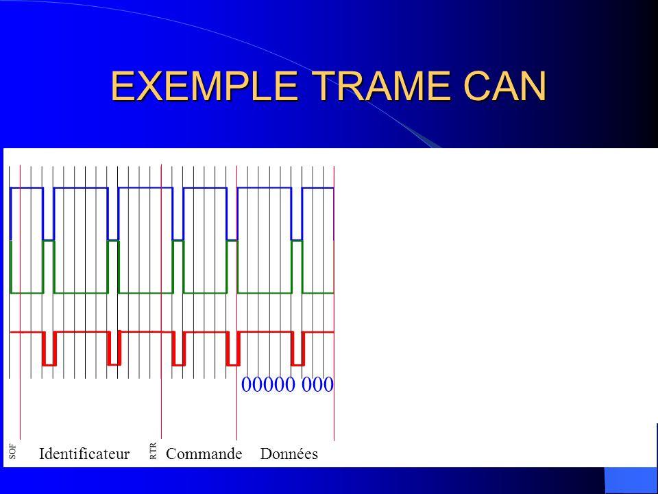 EXEMPLE TRAME CAN 00000 000 SOF Identificateur RTR Commande Données