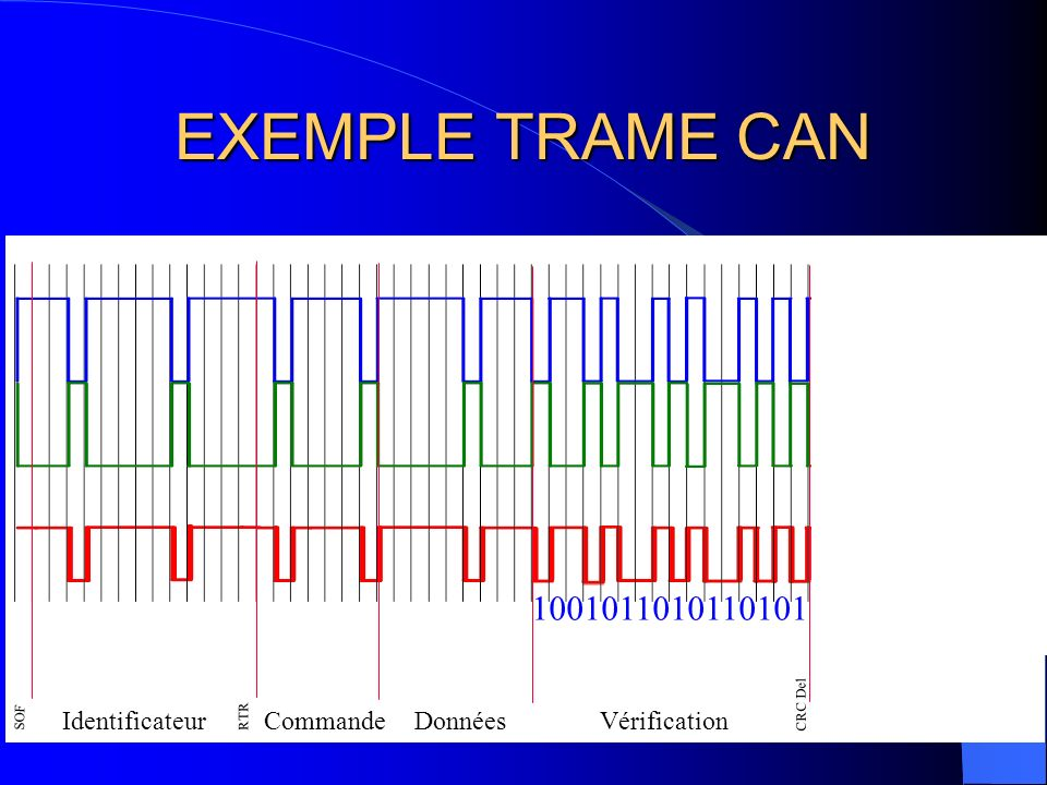 EXEMPLE TRAME CAN 1001011010110101 Identificateur Commande Données