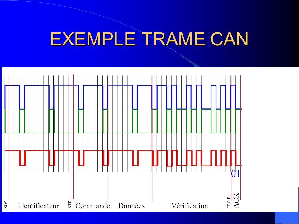 EXEMPLE TRAME CAN 01 ACK Identificateur Commande Données Vérification