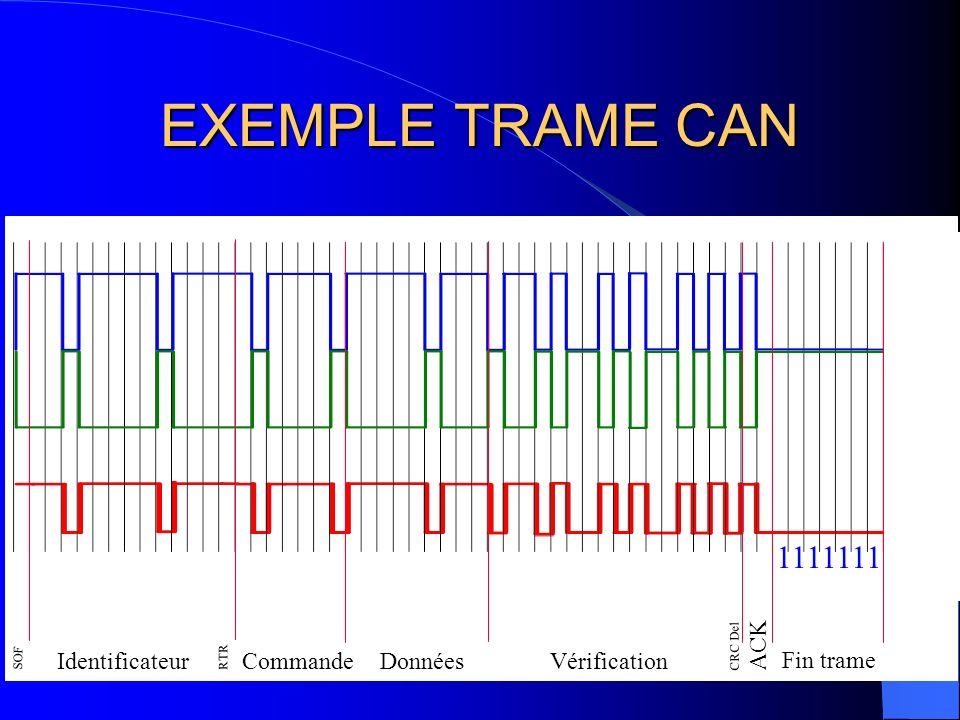 EXEMPLE TRAME CAN 1111111 ACK Identificateur Commande Données