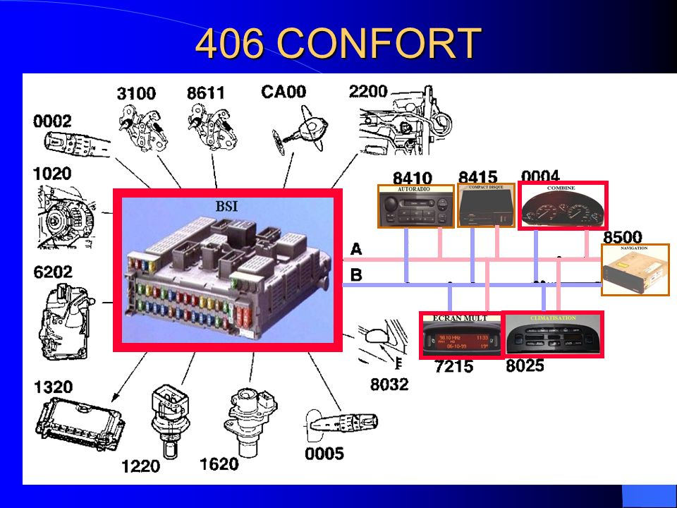 406 CONFORT