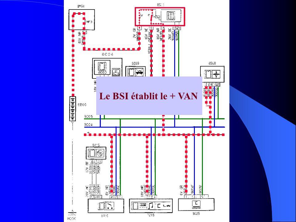 Le BSI établit le + VAN